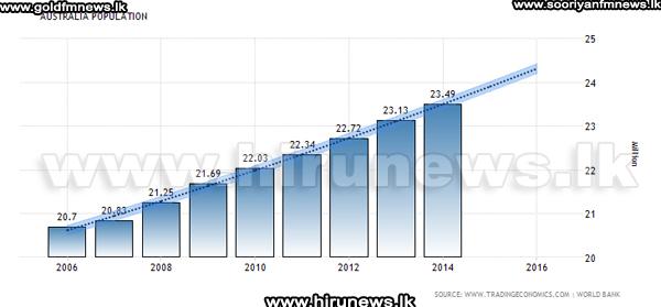 Migrants+Driving+Population+Growth+As+Australia+Hits+24+Million