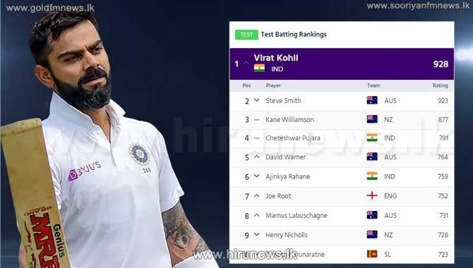 Kohli+reclaims+top+Test+ranking+from+Steve+Smith