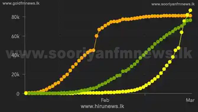 கொரோனா மரணங்களின் எண்ணிக்கை அதிகரிப்பு